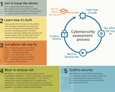 Microgrid Cybersecurity Tightens With Standards Adoption